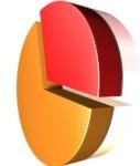 Marktanteil-127x150 in Derivate-Markt: Die Top 5 ziehen einsam ihre Kreise