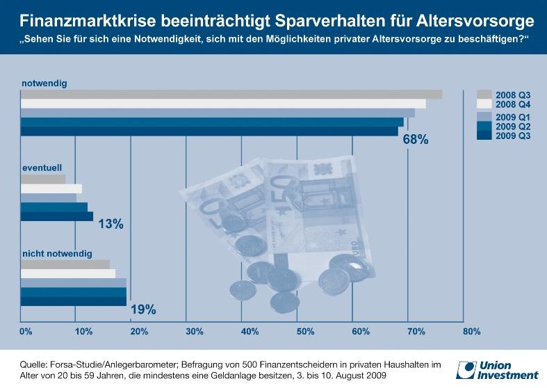 Uniongrafik1 in Bundesbürger verlieren Interesse an Altersvorsorge
