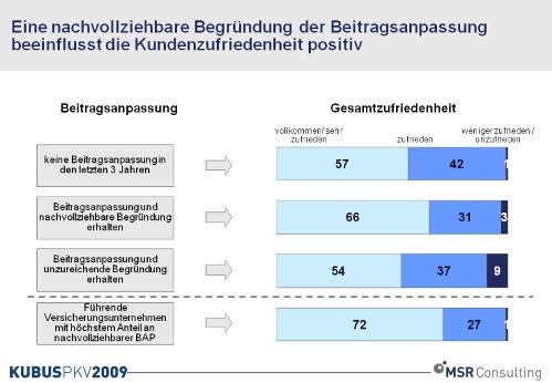 091210 PKV Beitragsanpassungen Chart1 in Studie: PKV-Beitragserhöhungen - eine Frage des Fingerspitzengefühls