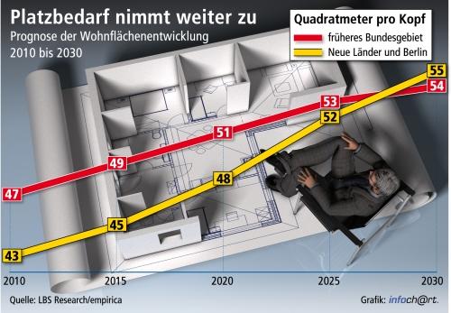 Grafik Empirica1 in Empirica prognostiziert steigenden Wohnflächenbedarf