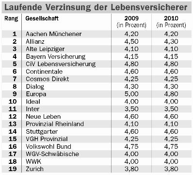 Tabelle-f R-Internet1 in Allianz Leben erwartet lange Durststrecke im Zins-Tal