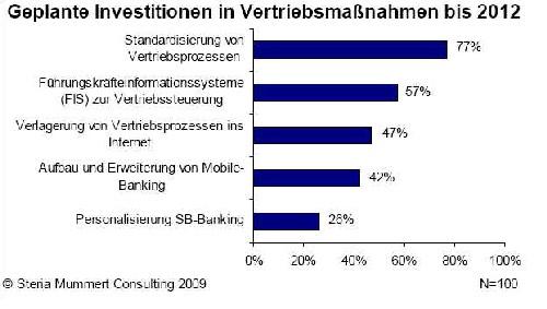 Vertriebsinvestitionen-Banken in Banken schrauben Vertriebsinvestitionen runter