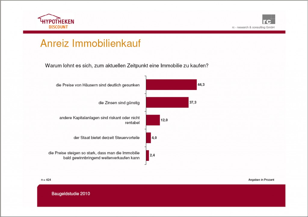 20100127 Zeitpunkt-Immobilienkauf Gesamt3-1024x723 in Vermeintlich gefallene Preise reizen Deutsche