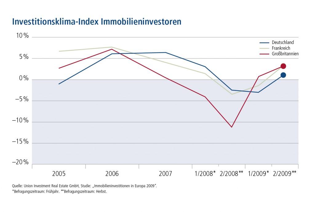 RZ UIRE Klimaindex 2010 D12-1024x691 in Europäische Investoren kommen aus der Deckung