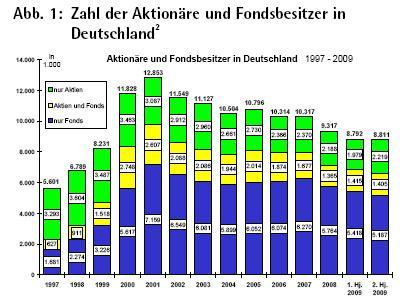 in Aktien: Deutsche bleiben trotz Hausse skeptisch