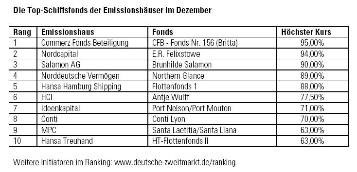 in Schiffsfonds: Zweitmarkt-Umsatz 2009 um 65 Prozent gesunken