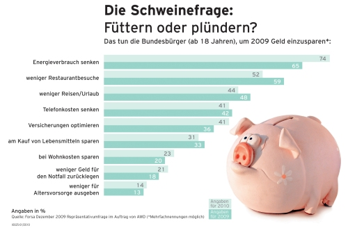 Forsa Infografik1 in Umfrage: Sparen liegt weiter im Trend