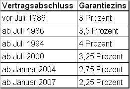 Entwicklung des Garantiezinses in Deutschland (Quelle: GDV)