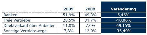 in VGF-Branchenzahlen: Platzierung 2009 auf niedrigem Niveau