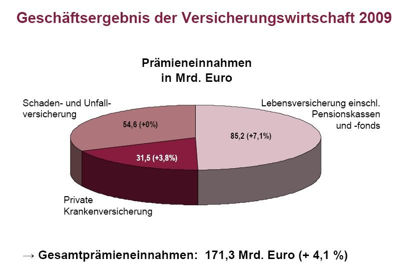 Gesch Ftsergebnis-GDV1 in GDV: Deutsche Versicherer haben in 2009 zugelegt