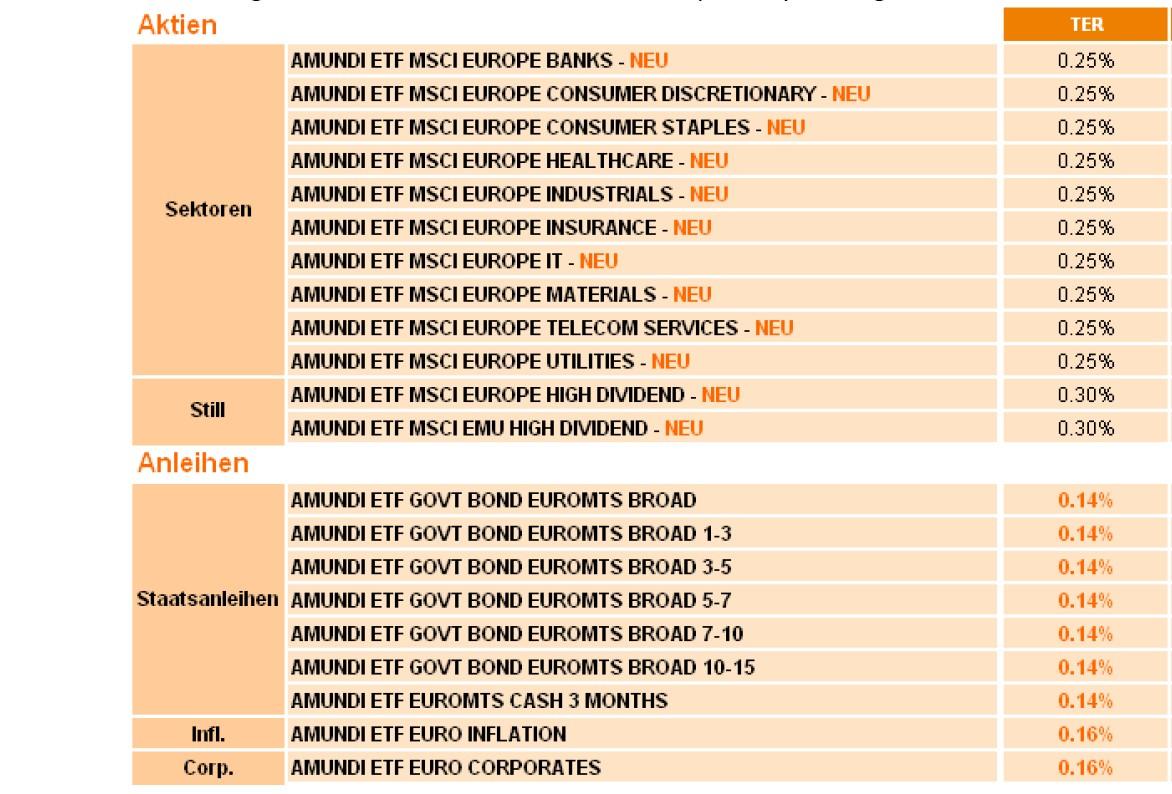 Grafik-Amundi1 in ETFs: Nachschub von Amundi