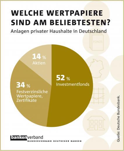 Grafik-Fondsabsatz-BDB in Anlegerverhalten: Investmentfonds mit absoluter Mehrheit
