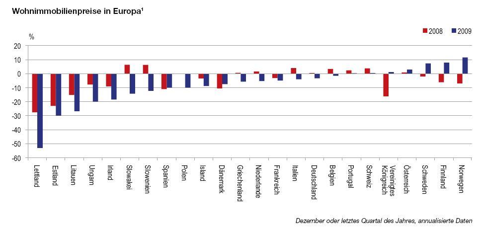 in Wohnimmobilien Europa: Rics sieht Preise im Aufwind