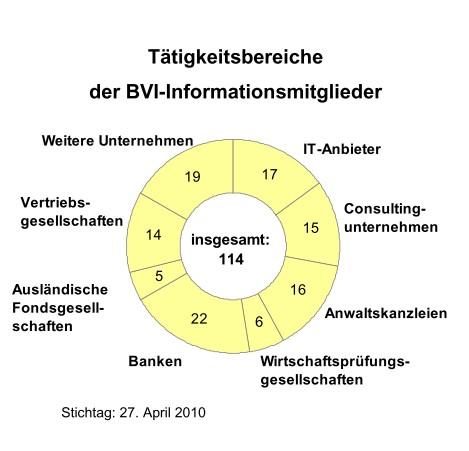 Bersicht-BVI in Fondsverband: Metzler tritt BVI bei