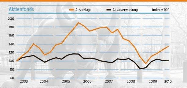 Aktienfonds-absatzbarometer in Berater erwarten schleppendes Aktienfonds-Geschäft