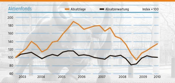 aktienfonds absatzbarometer