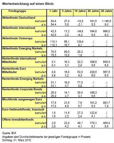 in Wertentwicklung: Aktienfonds mit deutlichem Anstieg
