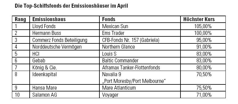 Topschiffsfonds-April-2010 in DZAG: Mehr Umsatz bei weniger Transaktionen
