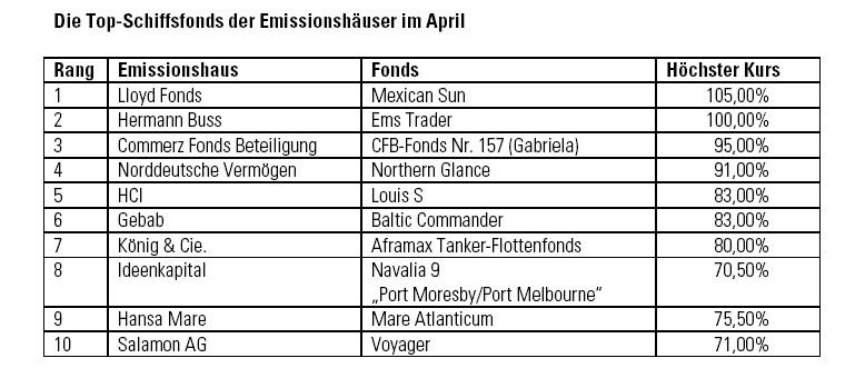 Topschiffsfonds April 2010