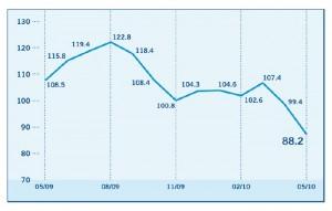 Ssci-mai2010-300x191 in State Street: Anlegervertrauen auf dem Rückzug