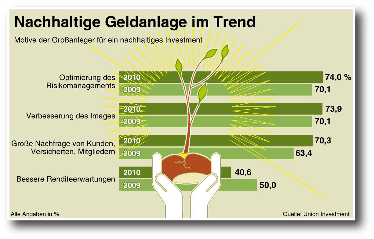 Union-nachhaltige-investments in Zwei Drittel der Profi-Anleger setzen auf nachhaltige Investments