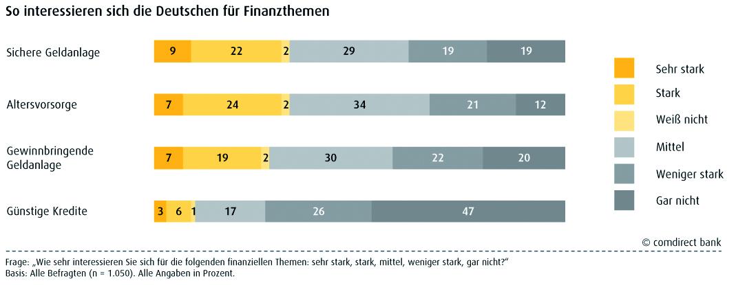 10-06-16 Comdirect Kunden-Motive2010 Grafik-Finanzthemen Wenig-Interesse in Geldanlage: Sicherheit ja - selbst kümmern nein
