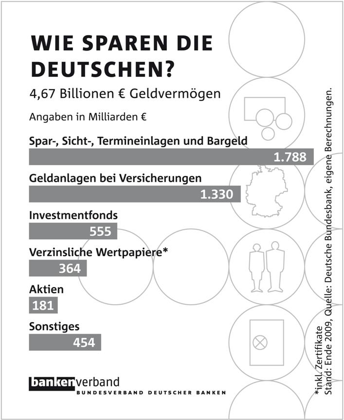 1006sparen 2010 Sw in Geldvermögen gestiegen: Bundesbürger sparen sich durch die Krise