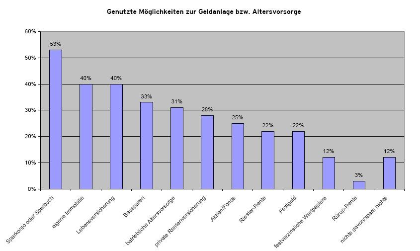 AWD Grafik Forsa Umfrage