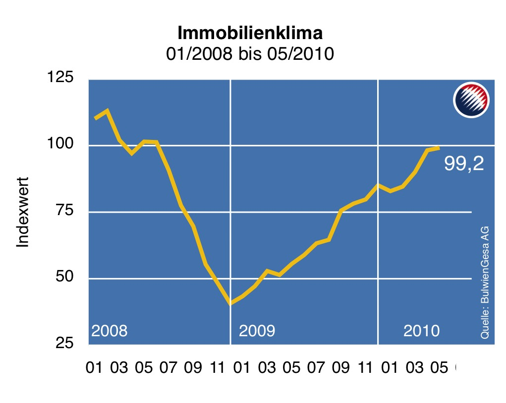 Immobilienklima Mai-20103 in Immo-Index: Optimismus verliert an Schwung