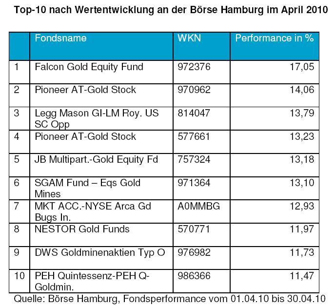 in Euro-Krise lässt Gold-Investoren strahlen