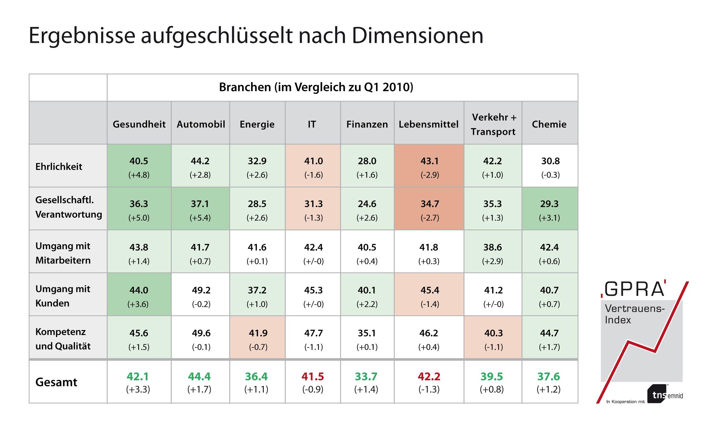 Grafik 2 in Vertrauen: Finanzdienstleister behalten rote Laterne