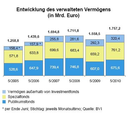 AuM-Mai-2010 in Fondsabsatz: Verkaufsschlager Aktienfonds