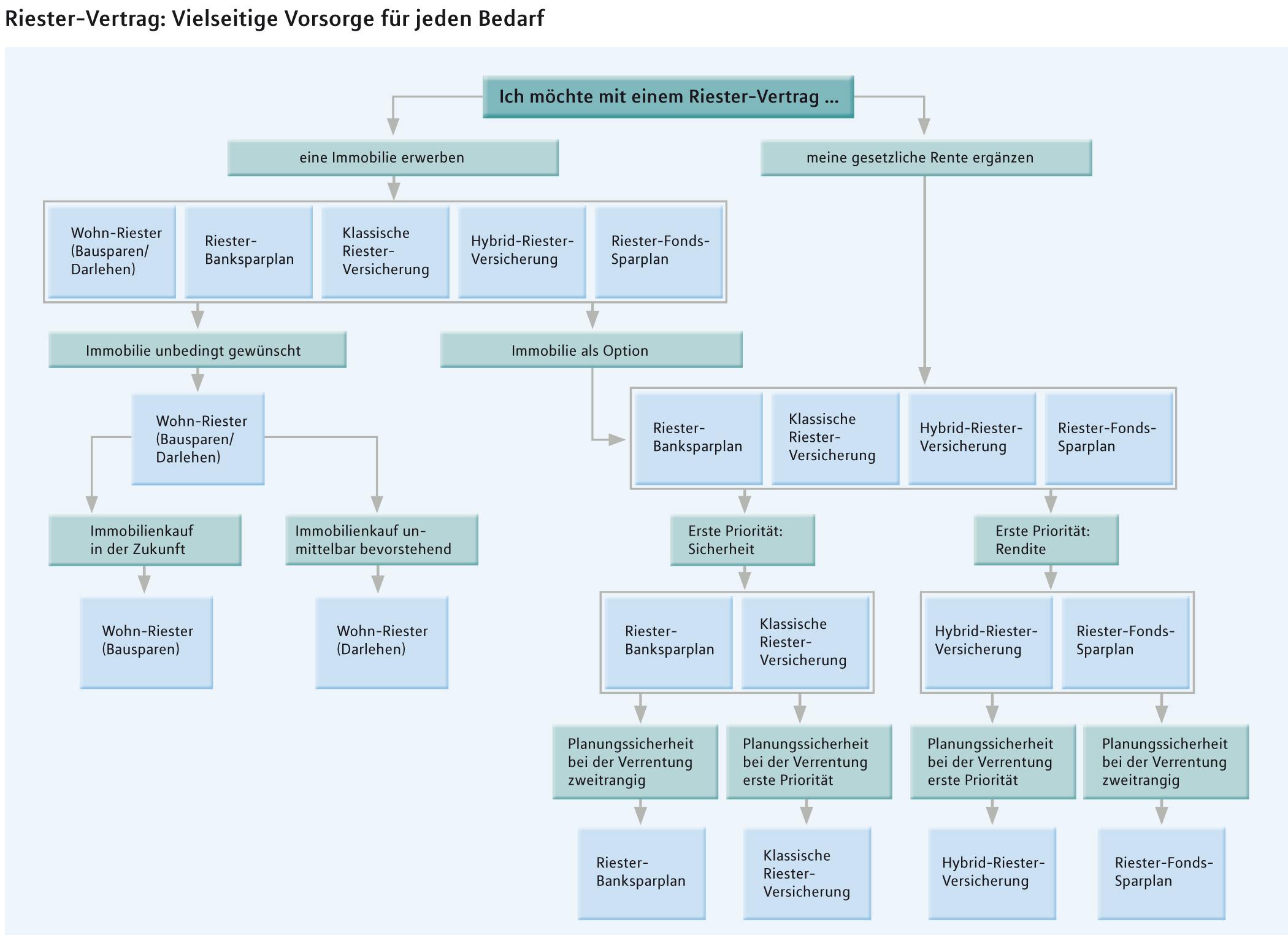Entscheidungsbaum in Entscheidungshilfe: Schritt für Schritt zum Riester-Produkt
