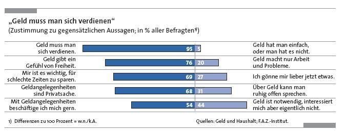 Finanzkompetenzstudie in Junge Deutsche mit wenig Interesse an Geldthemen
