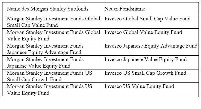 in Invesco gliedert Fondssparte von Morgan Stanley ein
