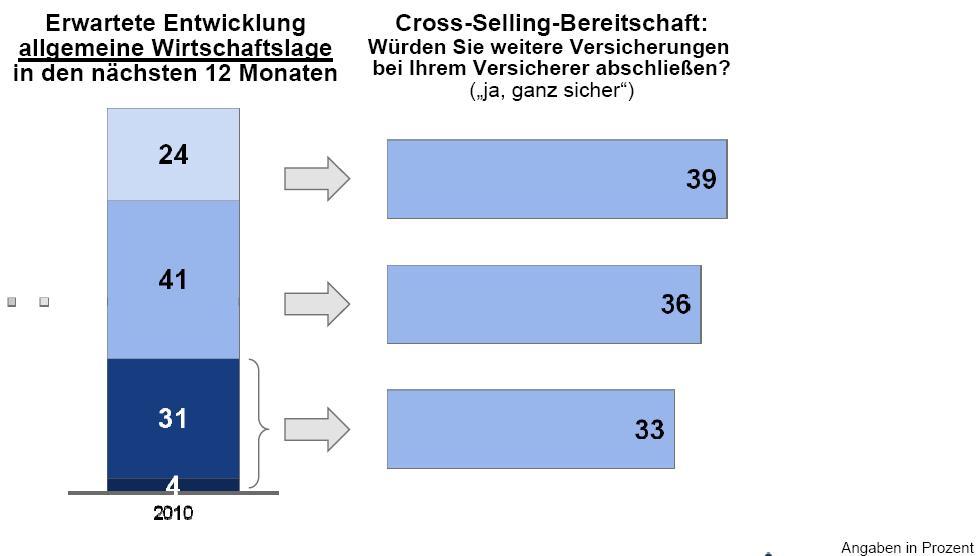 in Studie: Aufschwung beflügelt Cross-Selling-Potenzial