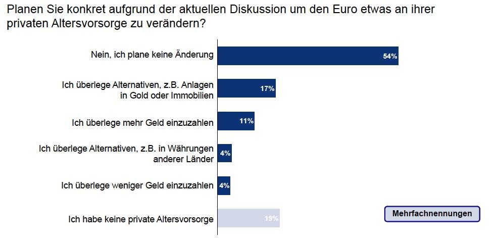 DIA-Grafik in DIA: Bundesbürger bangen um ihre Altersvorsorge
