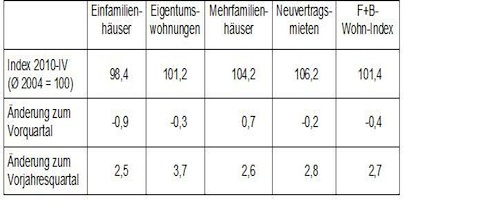 F+B Wohn-Index Deutschland_Entwicklungen im Überblick