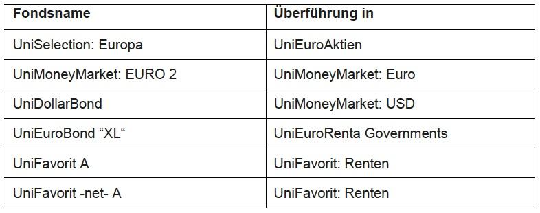 Fonds-Union-Investment in Union Investment führt einzelne Fonds zusammen