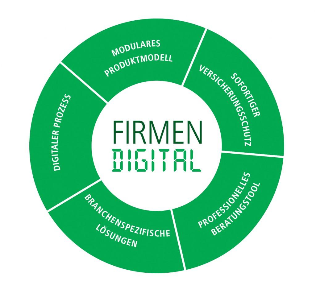 Kreis FirmenDigital-1024x940 in Mit Firmen Digital in die Zukunft der Gewerbeversicherung