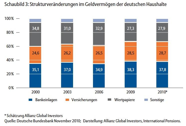 Strukturver Nderungen-Geldverm Gen in Studie: Geldvermögen der Deutschen wächst