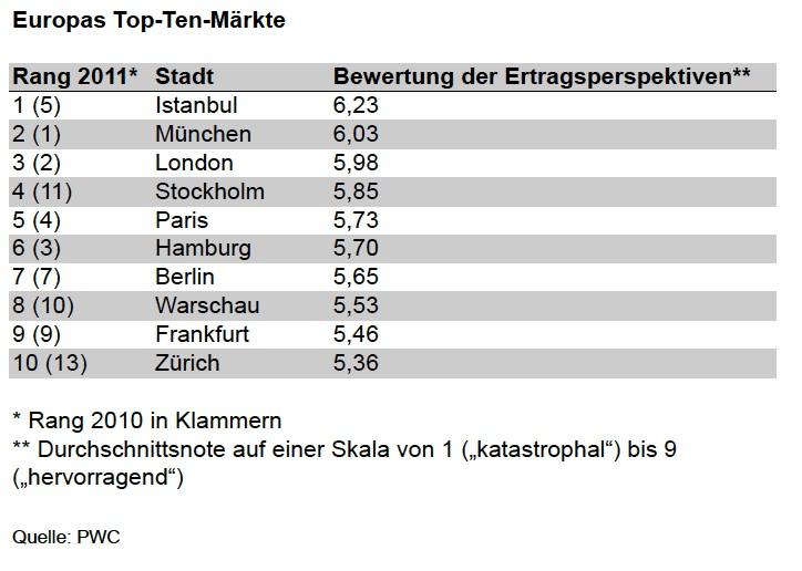 Europas-TopTen in Immobilien Europa: Erholung ja, Wende nein