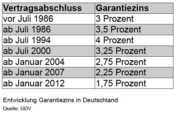 Garantiezins-neu in Lebensversicherungen: BMF kürzt Garantiezins drastisch