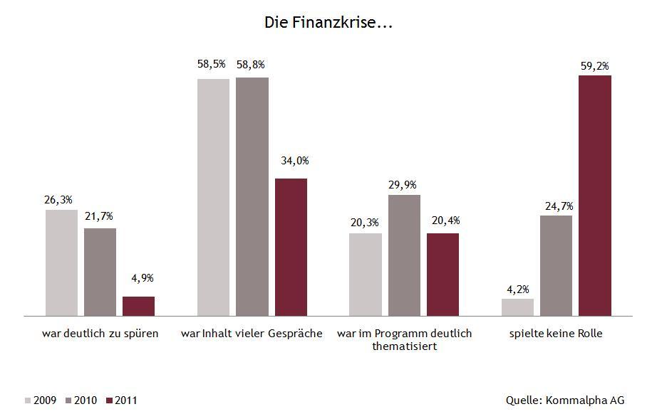 Rolle Finanzkrise FONDSprofessionell Kongress in Umfrage: Finanzkrise tritt in den Hintergrund