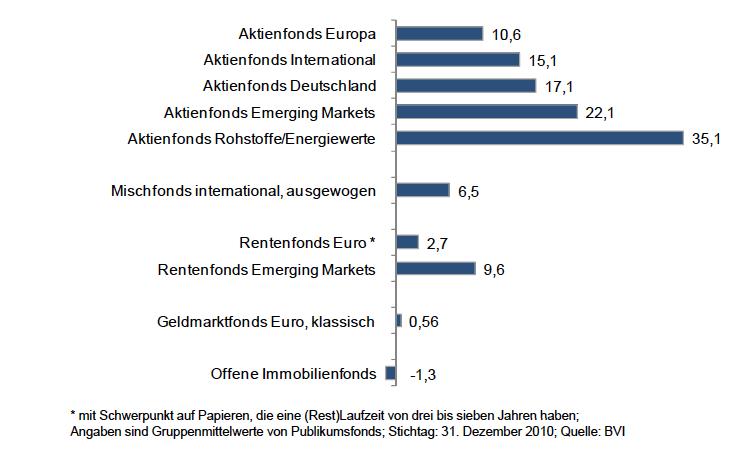 Bvi-statistik-2010 in Investmentfonds: Verwaltete Mittel erreichen Rekordstand