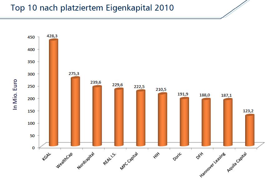 Top-platzierer-vgf in VGF meldet leichte Umsatzbrise an der Platzierungsfront