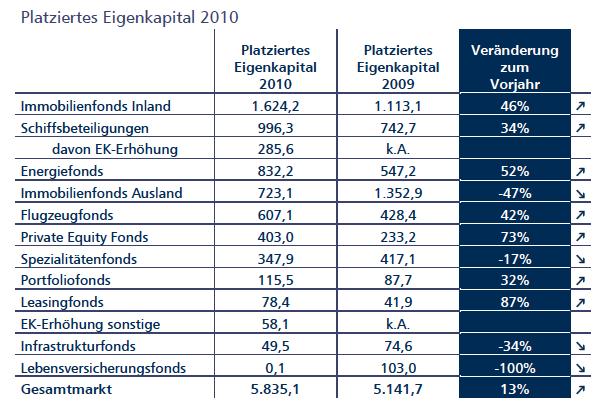 Vgf-platzierung-assetklassen in VGF meldet leichte Umsatzbrise an der Platzierungsfront