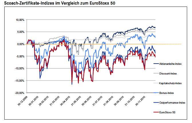 Zertifikate-performance in Zertifikateanleger schlagen Eurostoxx 50