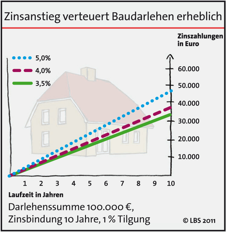 LBS-Infodienst 02 2011 Grafik in LBS: Bauzinsen ziehen wieder deutlich an