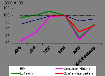 Image001 in Logistikmarkt: Attraktive Renditen für 2011 möglich